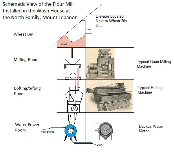 Schematic Illustration of the Grist Mill in the Wood House, North Family, Mount Lebanon, NY